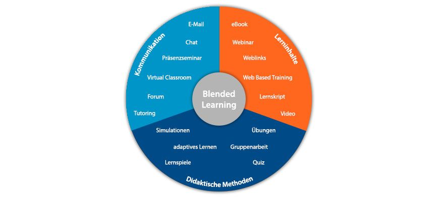 blended-learning-definition